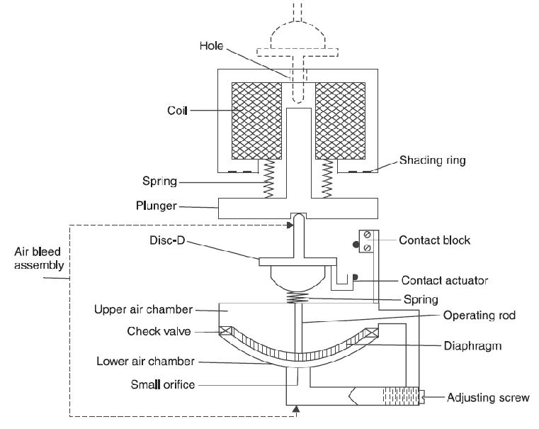 all about automation  contactor cotrol