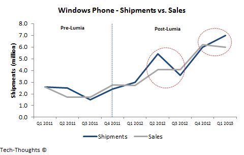 Windows Phone - Shipments vs. Sales