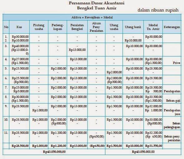 Cara dan Aturan Pencatatan Persamaan Dasar Akuntansi 11
