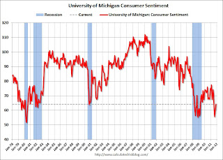 Consumer Sentiment