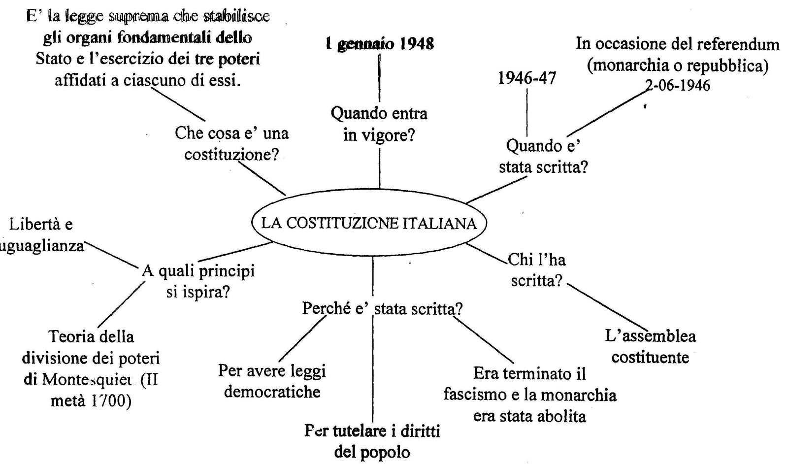 Lessons tes teach for Schema parlamento italiano