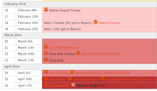 Calendario oficial de Ubuntu 14.04 LTS, desarollo ubuntu 14.04 LTS
