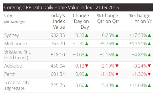 Daily Home Value Index