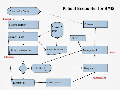 Physician patient encounter