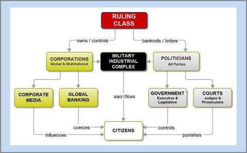 How this corrupt world works! Let break it down for you!