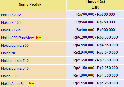 Harga HP Nokia Agustus 2012
