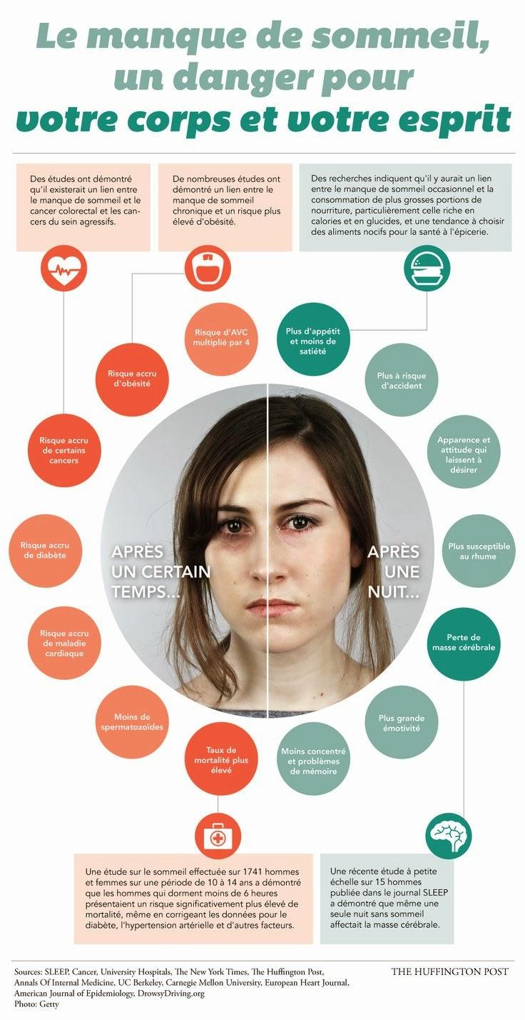 Les effets néfastes du manque de sommeil sur le corps et l'esprit, infographie santé