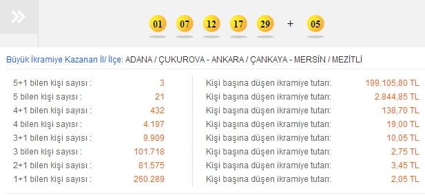 Şans Topu Çekiliş Sonucu 21.08.2013