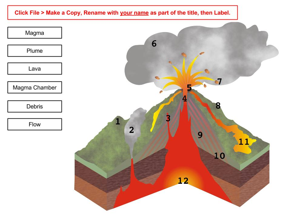 Volcano diagram no labels circuit connection diagram learning blog november 2014 rh learning zahnerhistory com volcano diagram no labels volcano diagram no labels ccuart Choice Image