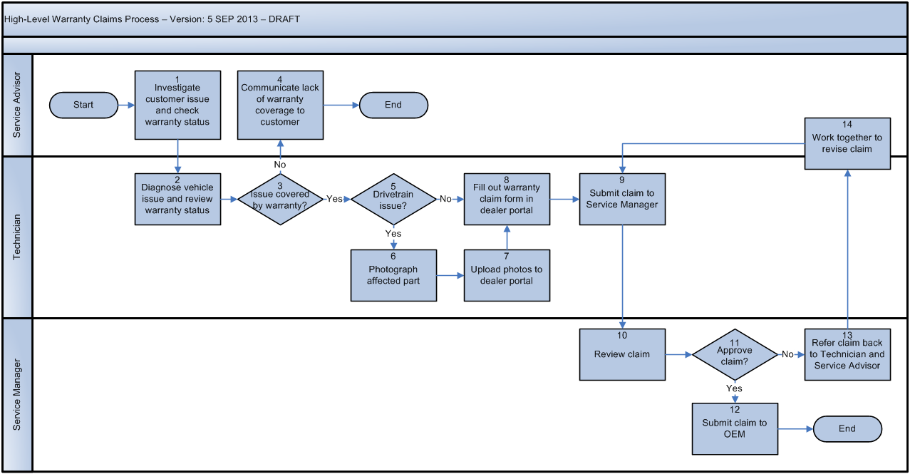 ex le of flowchart diagram get free image about wiring