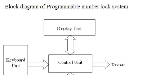 PROGRAMMABLE NUMBER LOCK SYSTEM   Final Year Projects And