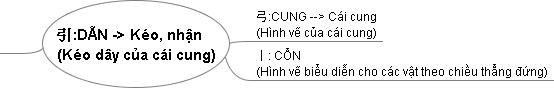 Ý nghĩa của chữ Dẫn