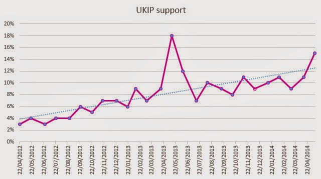 UKIP support from April 2012 (4%) to April 2014 (15%)