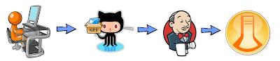 Domino development process overview
