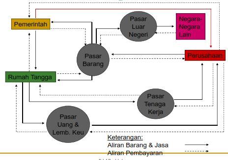 Masalah ekonomi makro dan konsep dasar teori samuelson ayo riset circular flow diagram ccuart Images