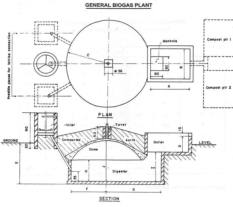 large biogas plant diagram