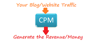List Of Best CPM Ads Networks
