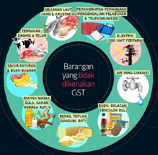 Senarai Barangan Yang Tidak Dikenakan GST 2015