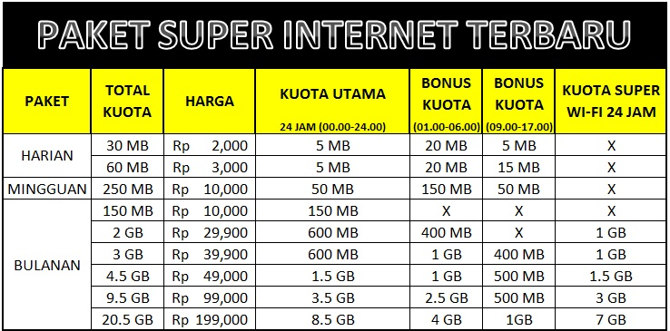 Paket Super Internet Indosat Terbaru Juli 2015 Blog Ramdani Aguy