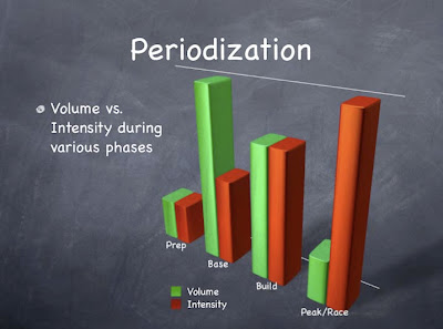 periodization 5 See classical periodization concept block periodization period preparation 3-5 intensity low high high volume high moderate low see.