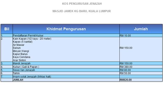 Kos Pengurusan Jenazah Masjid Jamek Kuala Lumpur