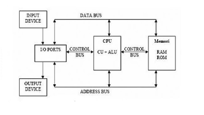 Irfan nur akbar tugas organisasi arsitektur komputer cara kerja sebuah komputer dapat dideskripsikan secara sederhana dengan diagram blok sebagai berikut ccuart Images