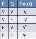 l'assertion (P ou Q)