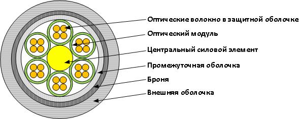Азы волоконно-оптических сетей