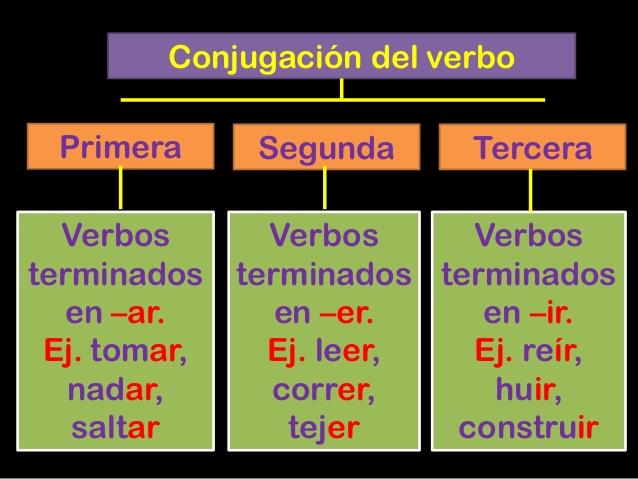 Conjugación