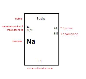 Appunti di chimica la valenza e il numero di ossidazione - Un ampolla sulla tavola ...