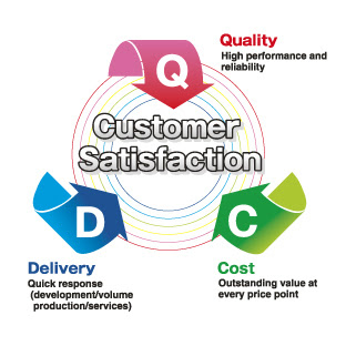 mba project on Customer Satisfaction