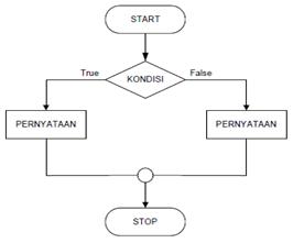 Struktur If Then Dan If Then Else Kontrol Program Harianja Uniks