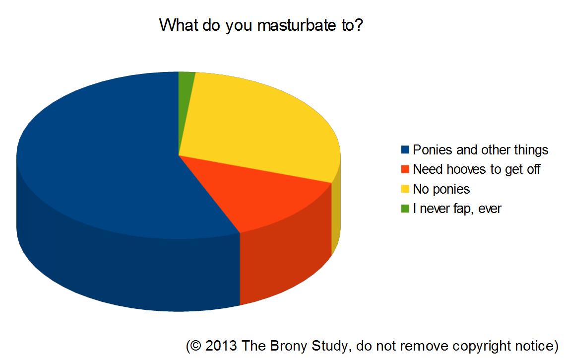 A really stupid chart.
