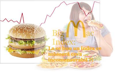 Evoluția indexului Big Mac în România