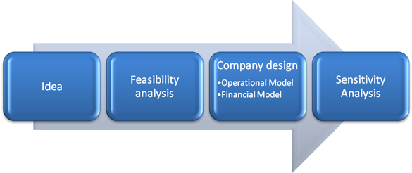 feasibility study for a general contracting company The first step in advancing this desire is to conduct a feasibility study to determine the steps necessary to achieve feasibility studies general contracting.