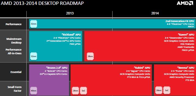 линейка процессоров AMD Beema и Mullins