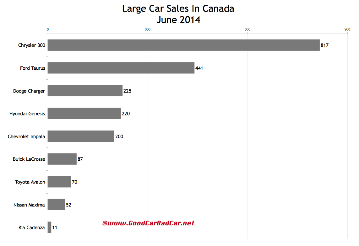 Canada large car sales chart June 2014