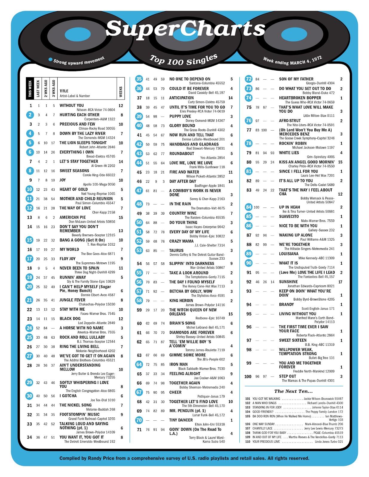 Billboard Top 100 - 1970 - 1974 - klatenmusik.blogspot.com