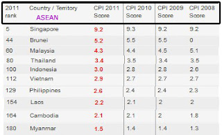 Indeks Rasuah Asean,Kedudukan rasuah,Bribery,salah guna kuasa