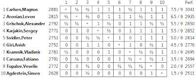 Le classement final du tournoi d'échecs en Blitz