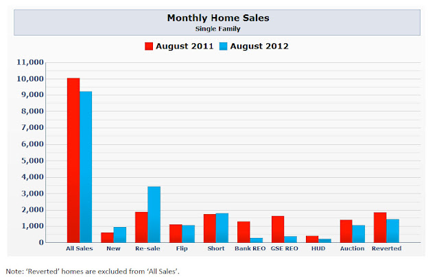 August 2012 Home Sales