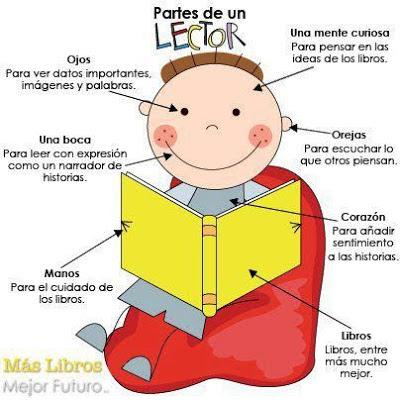 Partes del cuerpo de un lector