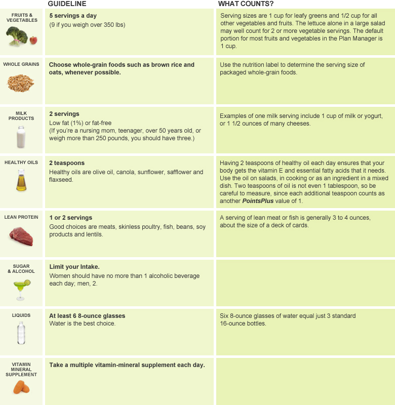Figuring It Out Weight Watchers Healthy Guidelines