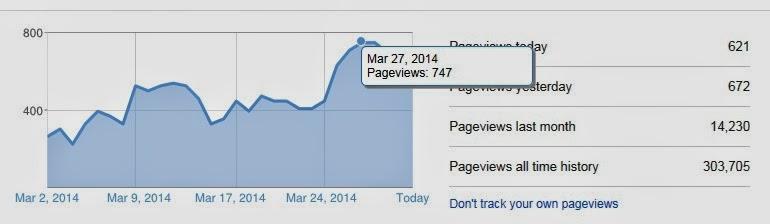 Tips SEO on Page naikkan trafik