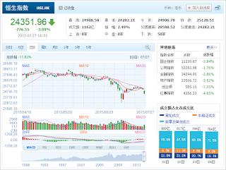 中国株コバンザメ投資 香港ハンセン指数20150727