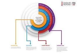 Educació per a la Ciutadania Global