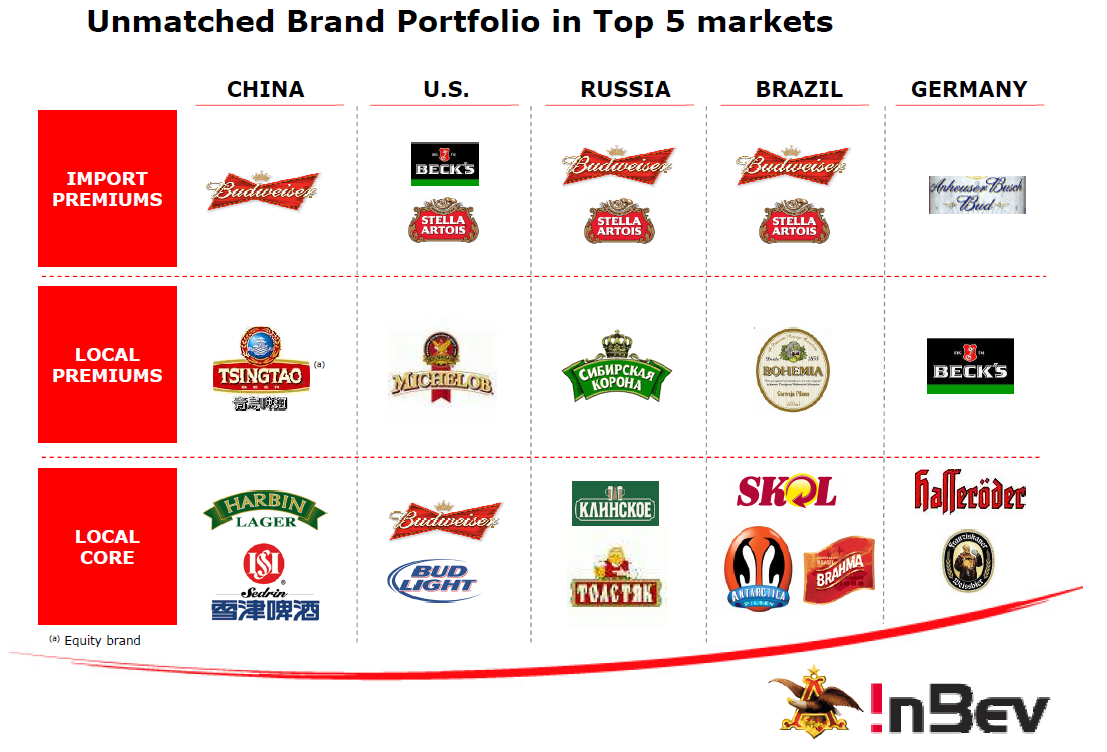 The Beer Cases (A): A-B InBev [10 Steps] Case Study ...