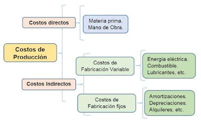 diagramas-de-costos-directos-de-fabricacion.