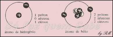 O átomo de hidrogênio tem um prótom e um elétron. O átomo de hélio tem dois prótons, dois nêutrons e dois elétrons