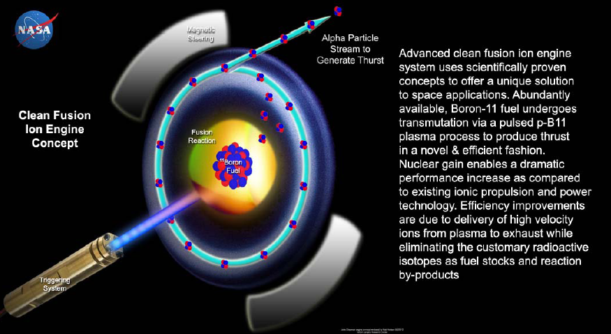 future for space propulsions The in-space propulsion program work being performed at the glenn research center develops primary propulsion technologies that can benefit near and mid-term science missions by reducing cost, mass and/or travel times.
